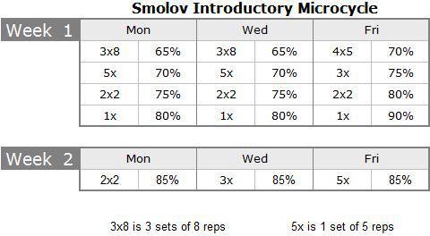 Percentuali di carico nel programma Smolov